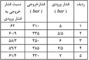نسبت تبدیل عملگر هیدرونیوماتیکی