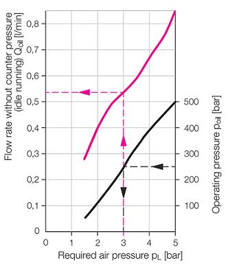 نمودار عملکرد پمپ هیدروپنوماتیک