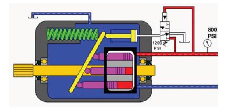 اهمیت کنترل دمای روغن هیدرولیک